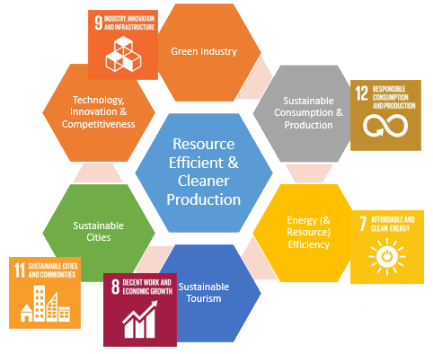 SDG-RECP-Brand.png